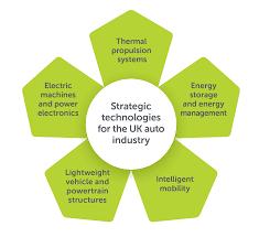 Strategic Technologies